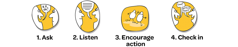 4 steps to check in to ask R U OK? Step 1. Ask, Step 2. Listen, Step 3. Encourage action, Step 4. Check in, these steps are written under cartoon images
