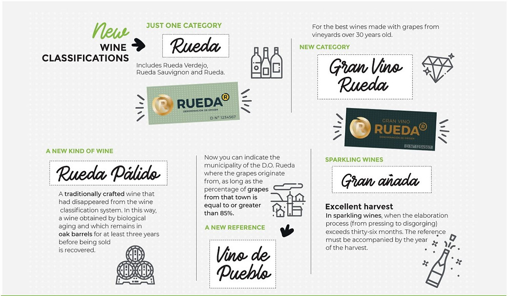 Категории вин Руэда, изменения регламента