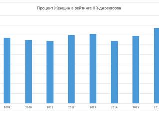 Без женщин в HR беда!
