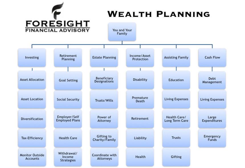 Wealth Planning Chart jpeg.001.jpeg