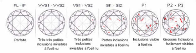 Pureté du diamant bijouterie st-arneault