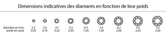 poids du diamant bijouerie st-arneault