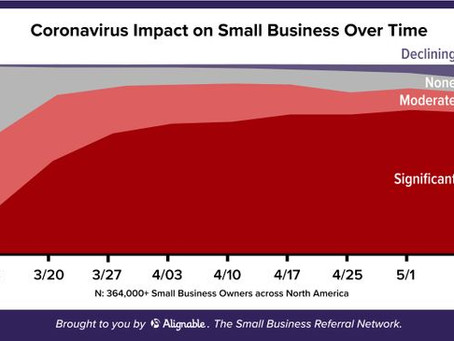 Impact of Covid-19 on Small Business