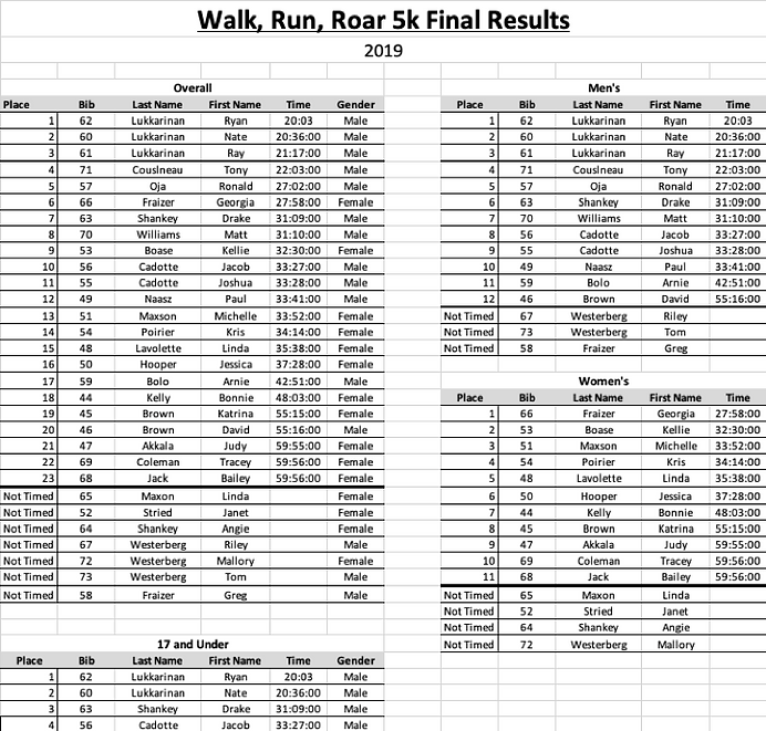 5k Race Results.png