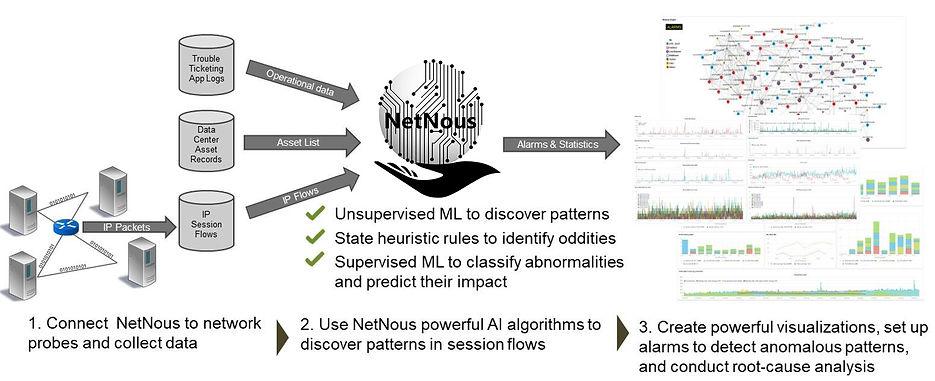 NetNous-Works.jpg