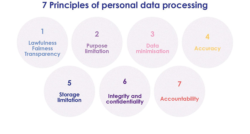 GDPR Principles and Rights.jpg