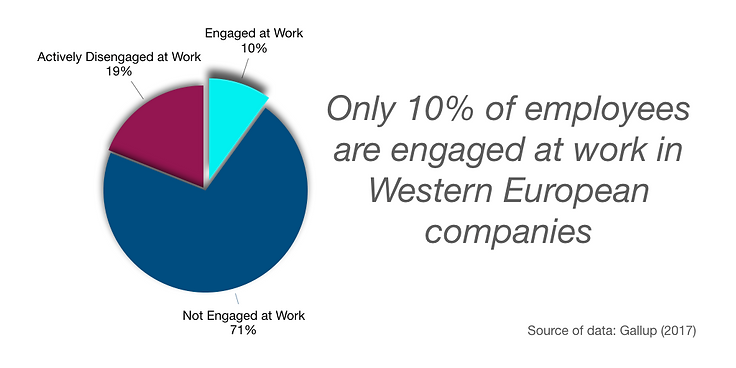 Engagement of Employees Western Europe.p