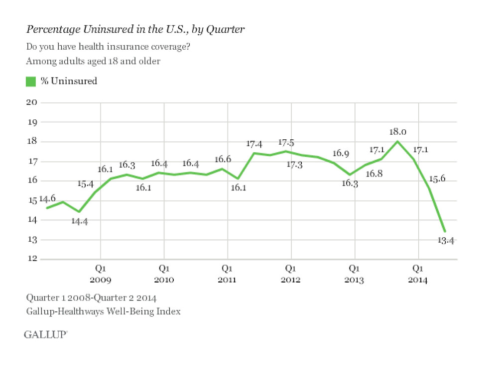 Percentage of Uninsured in U.S.