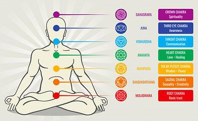 human-energy-chakra-system-ayurveda-love