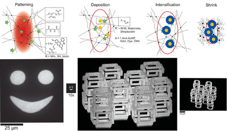 Implosion Fabrication: 3D nanofabrication by volumetric deposition and controlled shrinkage of patte