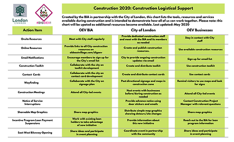 Construction 2020_ Construction Logistic