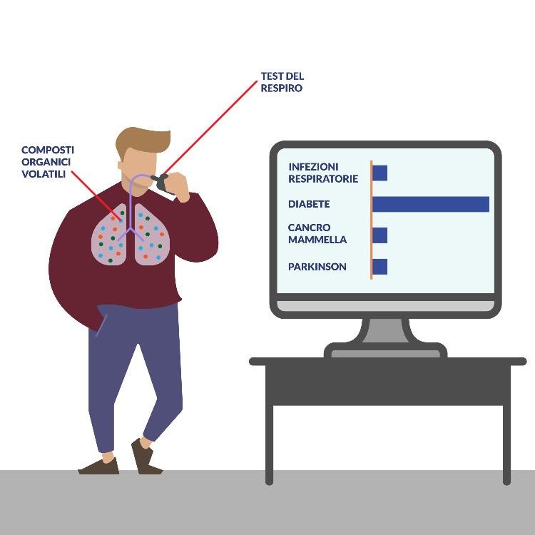Test del respiro per la diagnosi di patologie