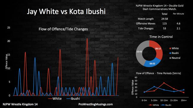 Jay White vs Kota Ibushi