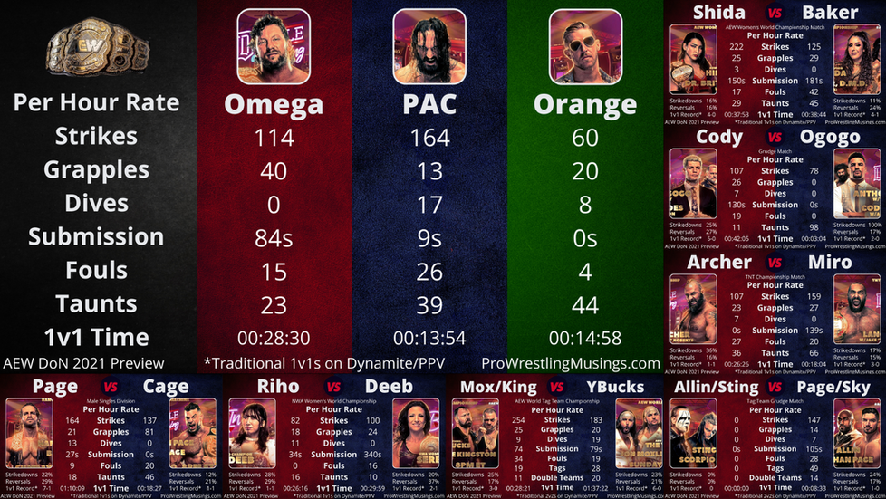 Unique Wrestling Statistics Preview - Double or Nothing