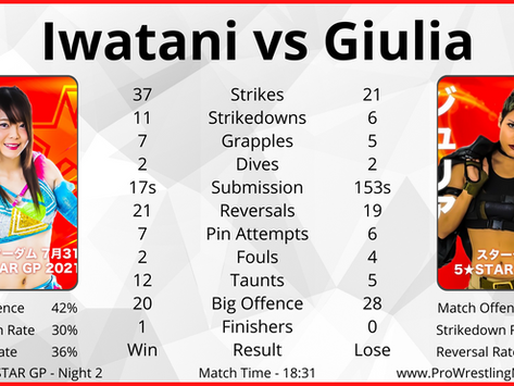 Stardom 5STAR GP | In-ring Statistics and Match Reviews | Nights 1+2