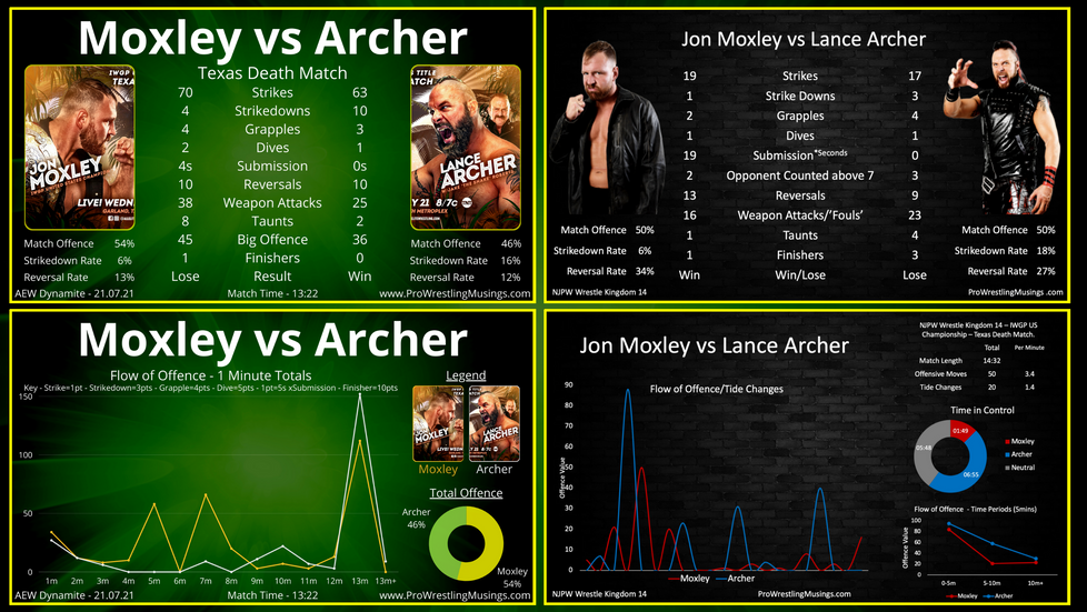 AEW Dynamite In-ring Stats - Fyter Fest 2 - ft. Moxley/Archer 3