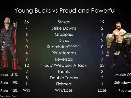 Match Stats - Young Bucks vs Proud and Powerful