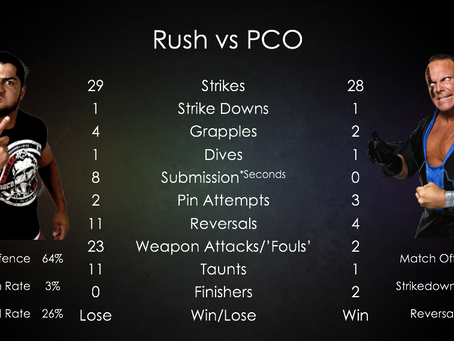 Match Stats - Perfectly Created to Withstand Rush!