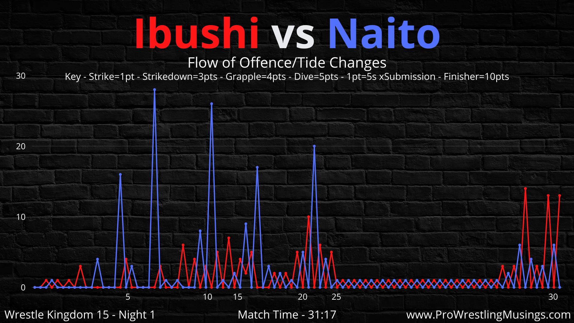 Kota Ibushi vs Tetsuya Naito (8).png