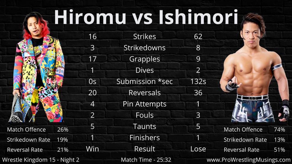 Hiromu Takahashi vs Taiji Ishimori.png