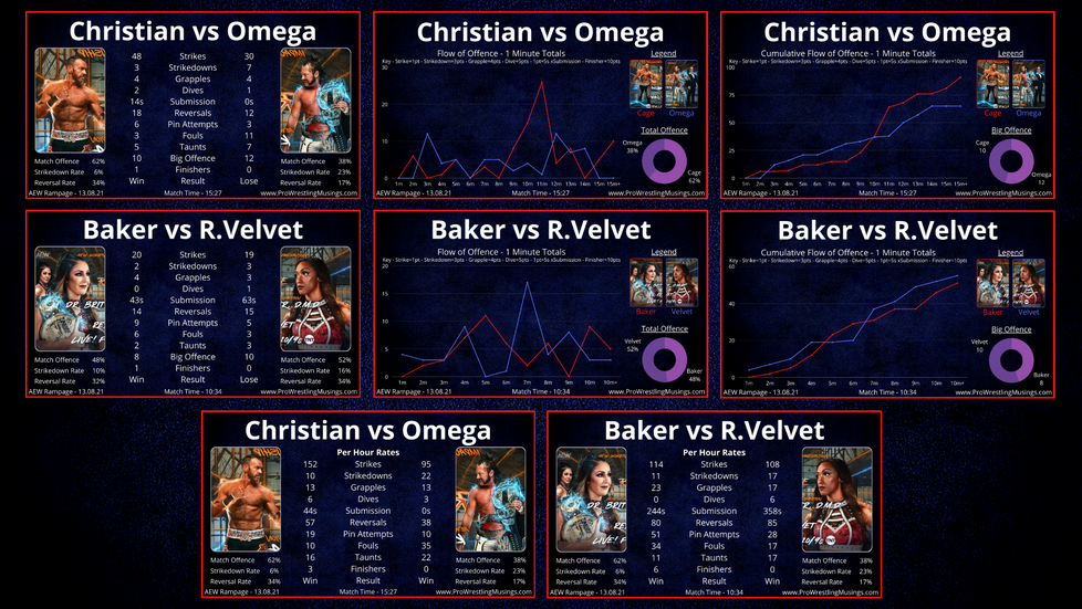 How Omega was Pinned for the First Time in 643 Days | In-ring Stats for AEW Rampage #1