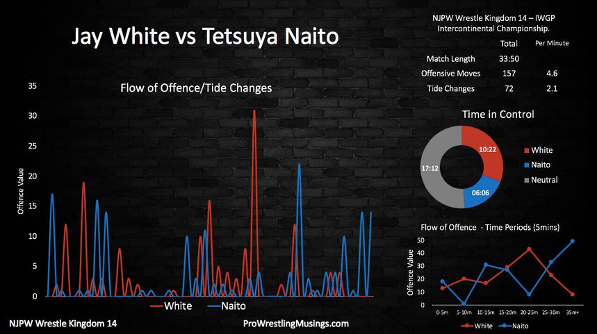 Jay White vs Tetsuya Naito