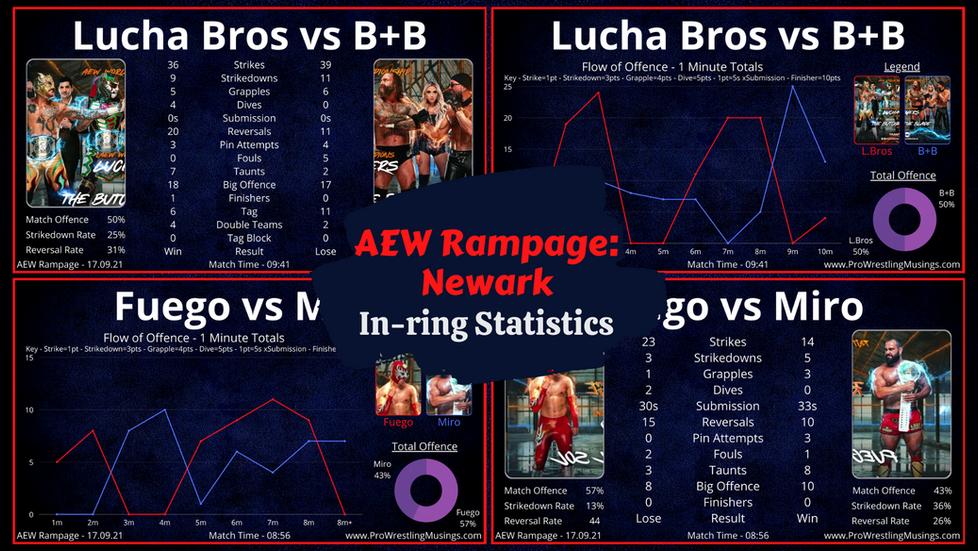 Fuego Pushes Miro Too Far!? | AEW Rampage In-ring Stats - Newark 17.09.21