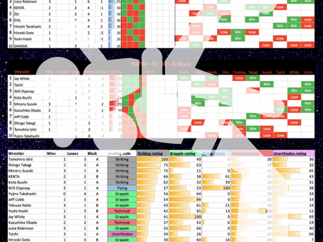 G1 Blocks Tables and In-Ring Stats Update - Post Night 8.