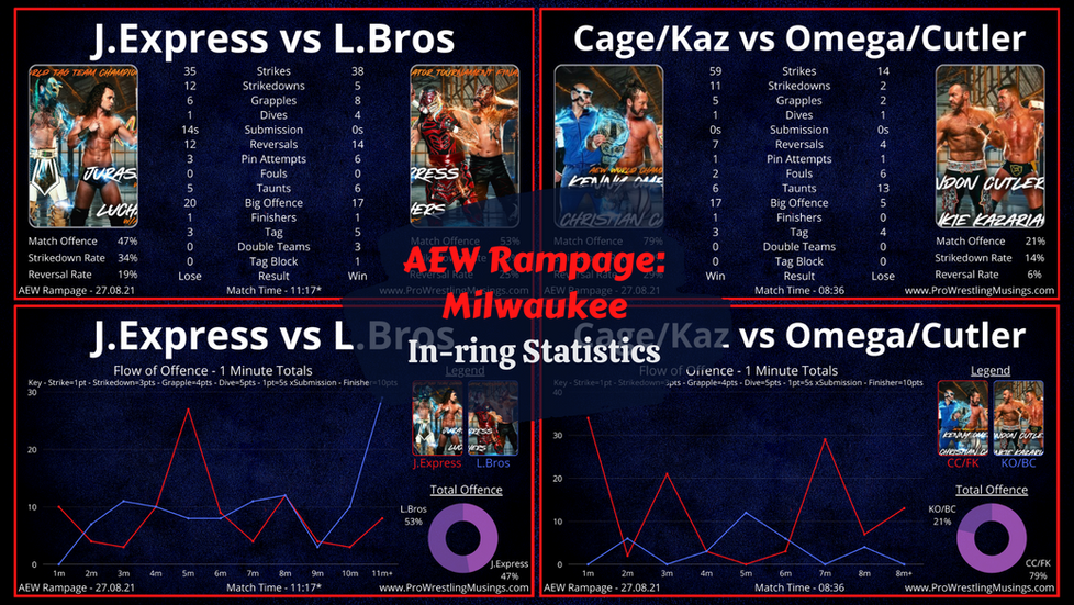 Tag Team Fire Show | AEW Rampage In-ring Statistics | Milwaukee: 17.08.21