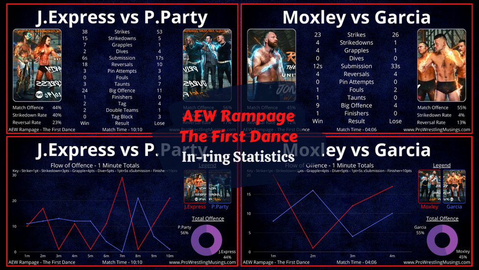 AEW Rampage: The First Dance | In-ring Statistics