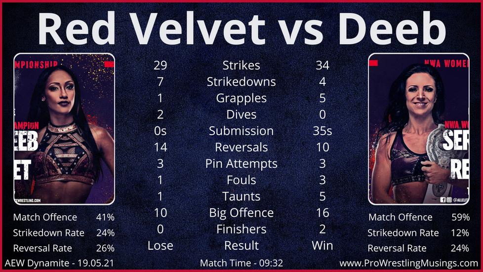 AEW Dynamite Match Stats 19.05.21 - ft. Serena Deeb vs Red Velvet