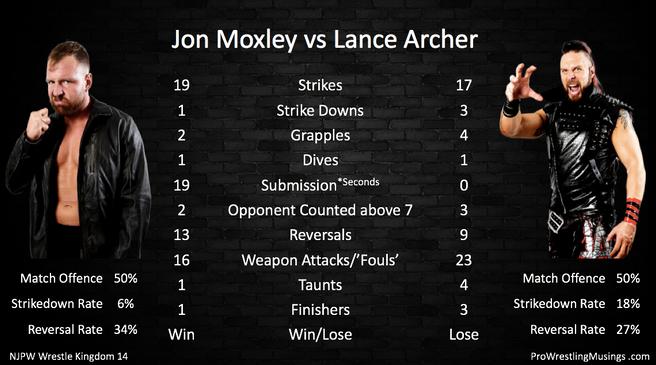 Jon Moxley vs Lance Archer