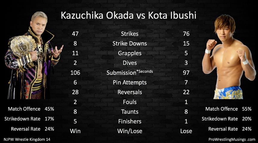 Kazuchika Okada vs Kota Ibushi