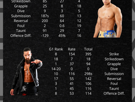 Wrestle Kingdom 15 - Main Event Statistical Preview