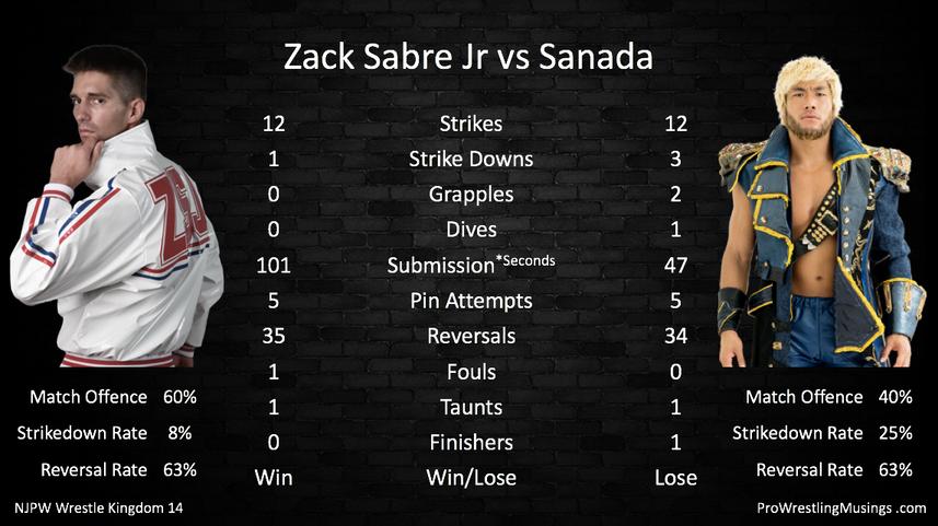 Zack Sabre Jr vs Sanada