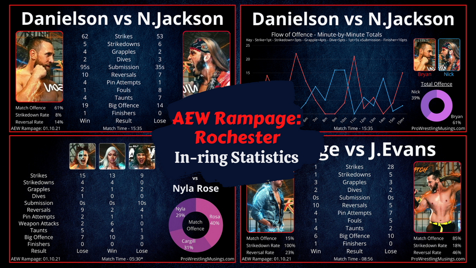 AEW Rampage In-ring Stats: Rochester 01.10.21 | ft. Bryan Danielson vs Nick Jackson.