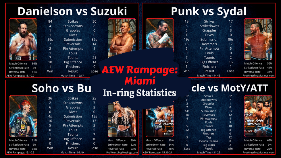 AEW Rampage In-ring Stats | Miami: 15.10.21 | Danielson, Punk and Conti in action.