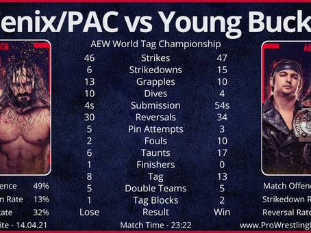 AEW Dynamite 14.04.21 - Match Stats - ft. Fenix/PAC vs Young Bucks