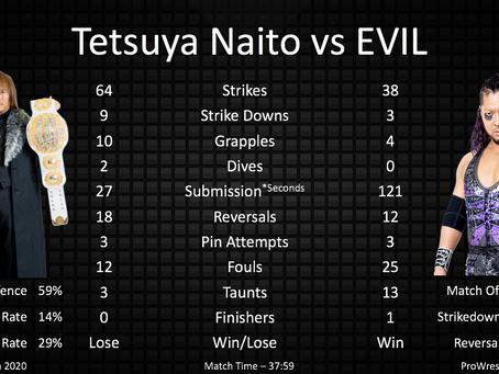 NJPW Dominion 2020 - Match Statistics and Analysis