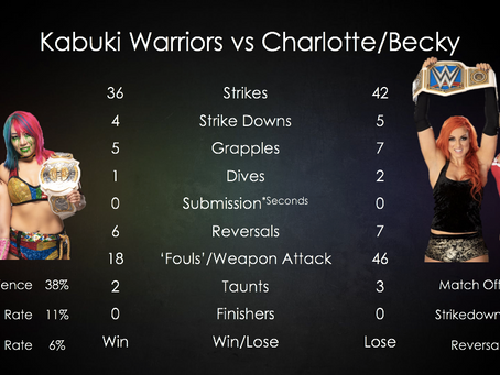 Match Stats - Kabuki Warriors Survive.