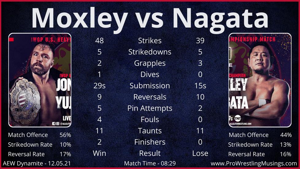Dynamite Match Stats - ft. Jon Moxley vs Yuji Nagata