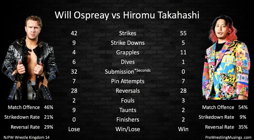 Will Ospreay vs Hiromu Takahashi