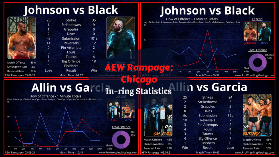 Golden Era Takeover Matches on AEW TV!? | AEW Rampage In-ring Statistics | Chicago: 03.09.21
