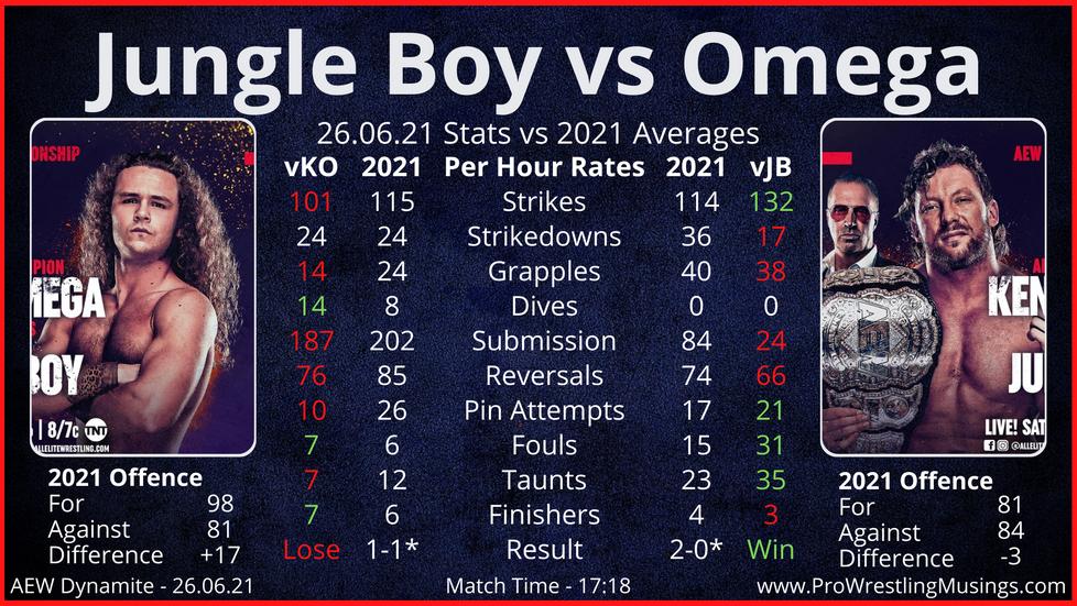 Dynamite Stats - AEW Dynamite 26th June - Feat. Kenny Omega/Jungle Boy