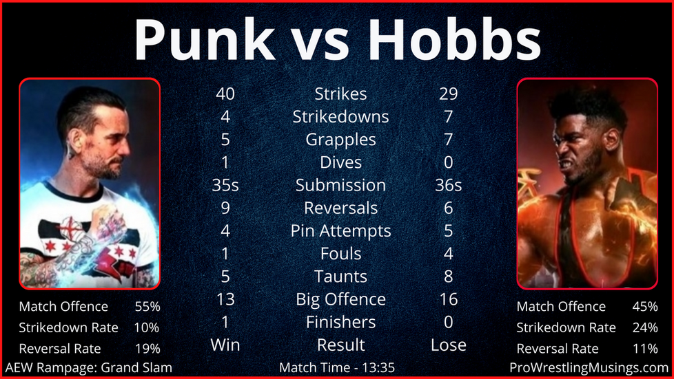 AEW Rampage: Grand Slam In-ring Stats | Featuring CM Punk vs Powerhouse Hobbs.
