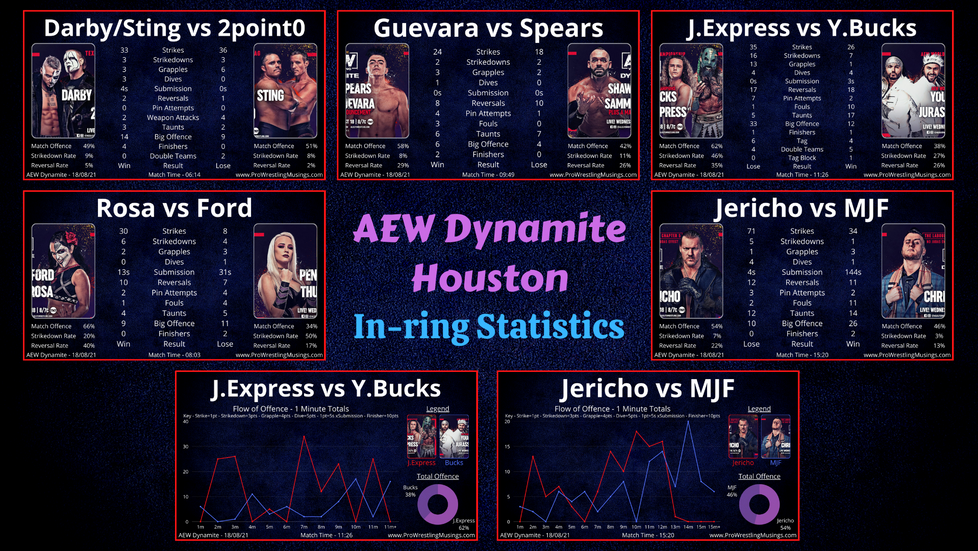 The Bucks are the Best at Everything | AEW Dynamite In-ring Stats | Houston: 18.08.21