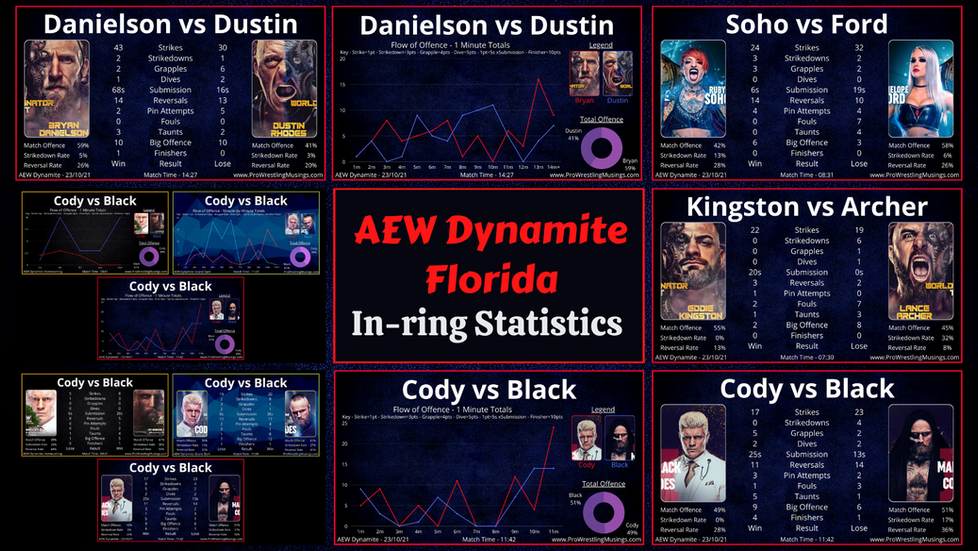 AEW Dynamite In-ring Statistics | Florida: October 23rd | Comparison of all 3 Cody/Black matches