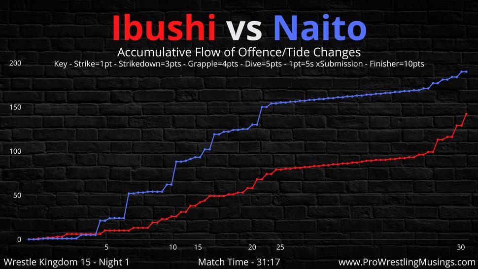 Kota Ibushi vs Tetsuya Naito (9).png