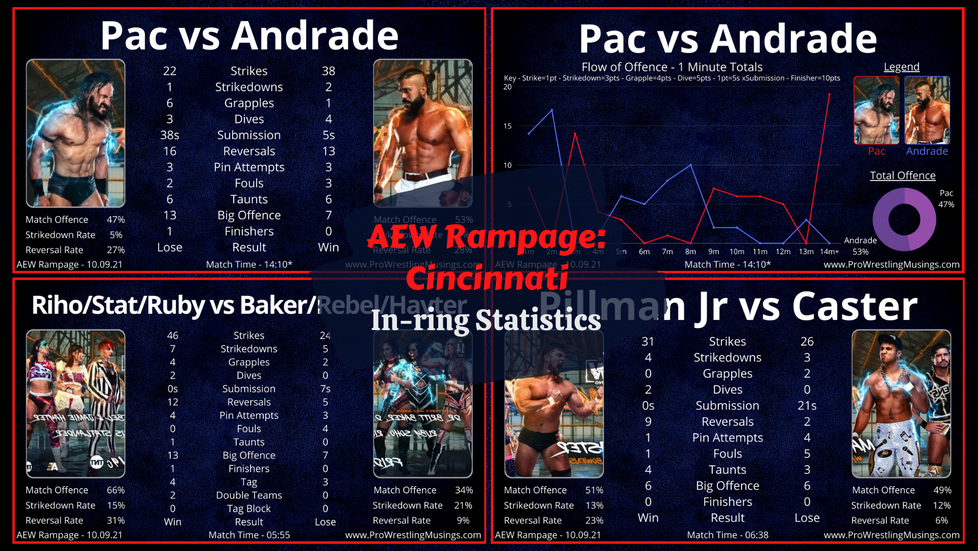 Andrade is Good After All?! AEW Rampage In-ring Statistics | Cincinnati: September 10th.
