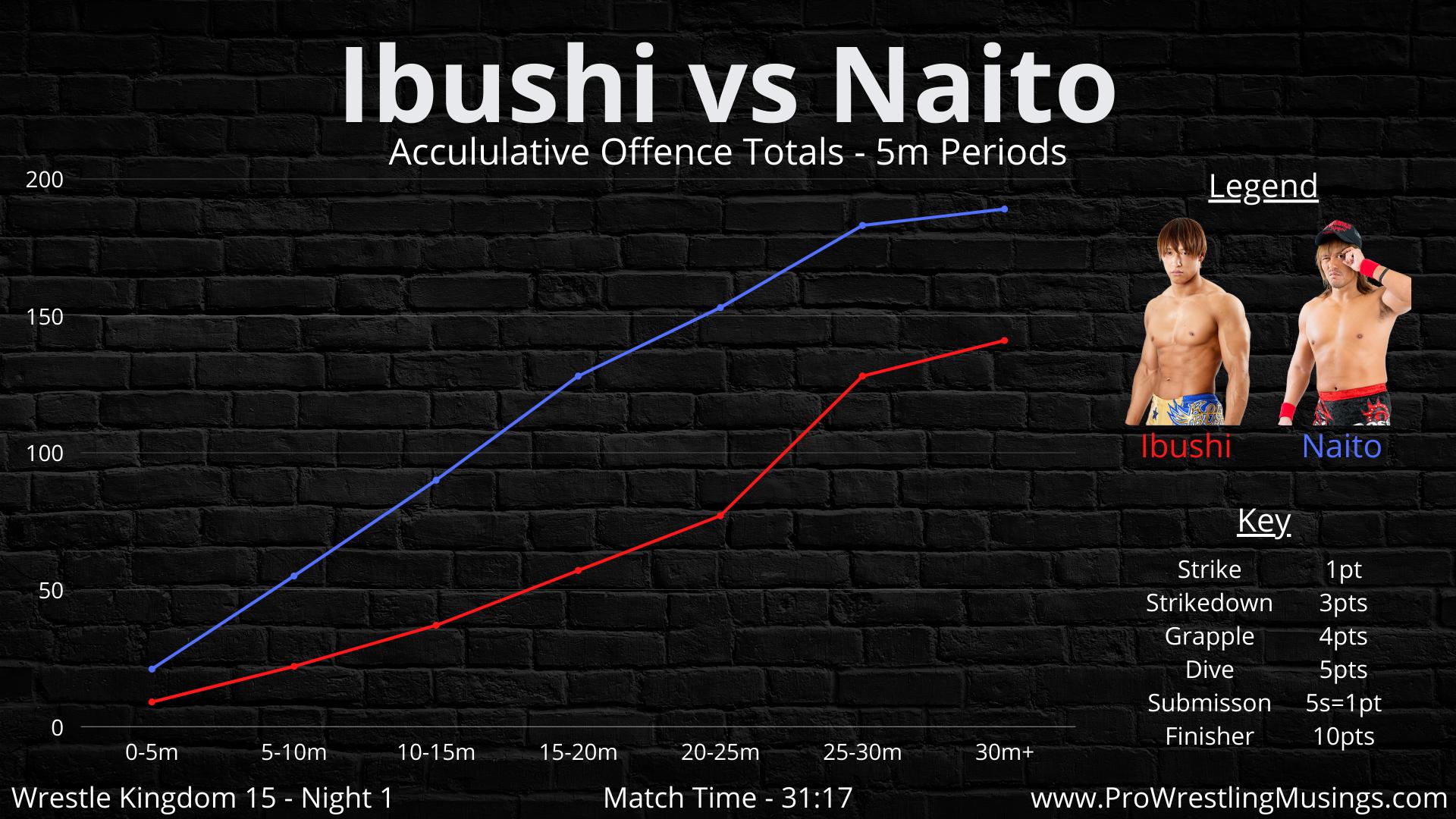 Kota Ibushi vs Tetsuya Naito (7).png